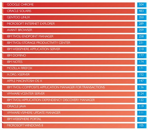classement vulnérabilités 2014