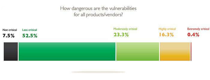 dangerosité vulnérabilités 2014