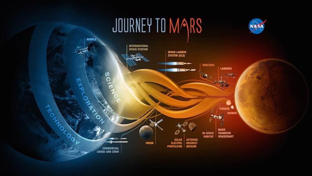 La nasa met en perspective ses efforts pour aller sur Mars dans ce graphique